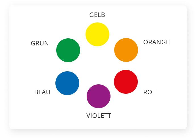 Der Farbkreis mit den sechs Basisfarben