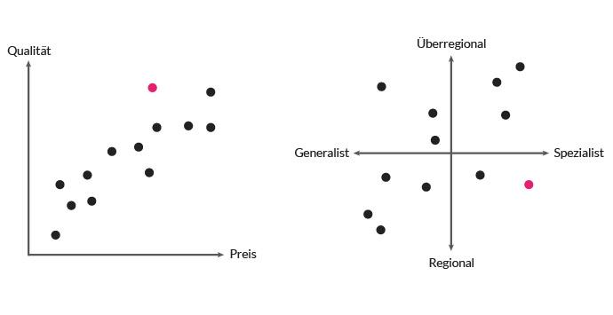 Die Positionierung kann anhand der klassichen Kriterien Preis und Qualität erfolgen. Oder auch anhand selbstgewählter Kriterien: Sind die Leistungen eher generalistisch oder spezialistisch? Agiert man eher regional oder überregional?