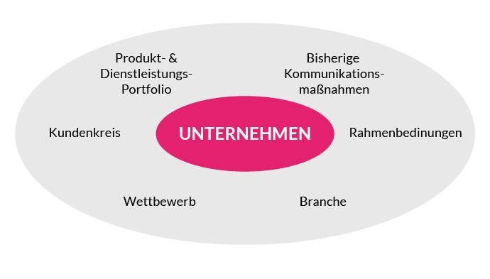 Das Unternehmen und seine Einflussfaktoren in der Webdesign-Strategie.