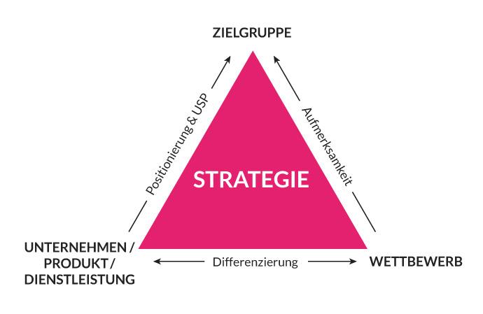 Die Webdesign-Strategie im Spannungsfeld aus dem Unternehmen, dem Wettbewerb und der Zielgruppe.