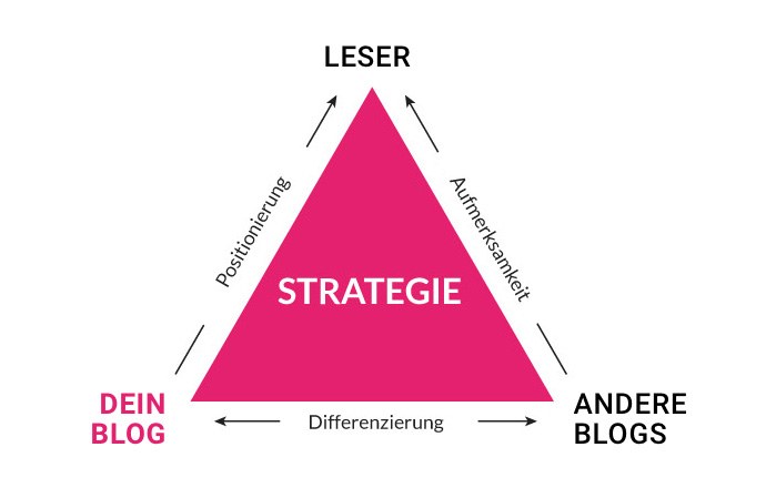 Blog Positionierung & Strategie