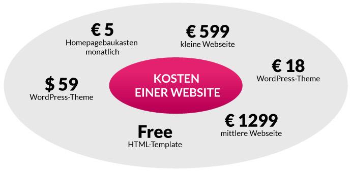 Beispielkosten einer Website