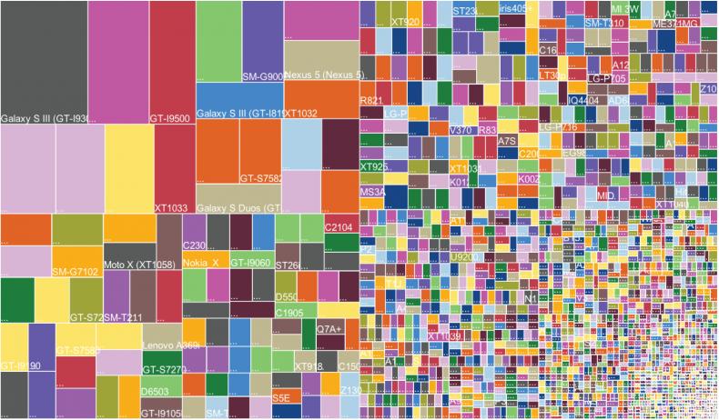 Ein Überblick über Endgeräte mit Android, die Vielfalt ist schier unüberschaubar.