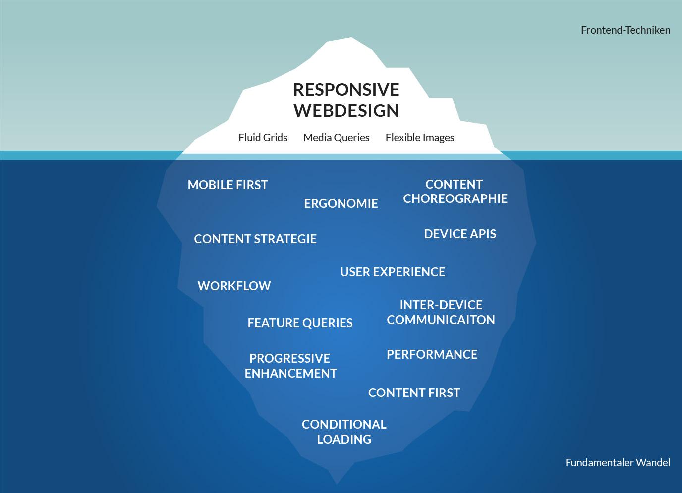 Responsive Webesign ist eigentlich so viel mehr, als ein paar Frontend-Technologien.