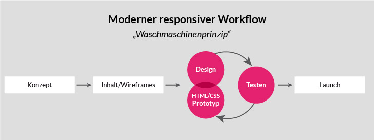 Responsiver Webdesign Workflow