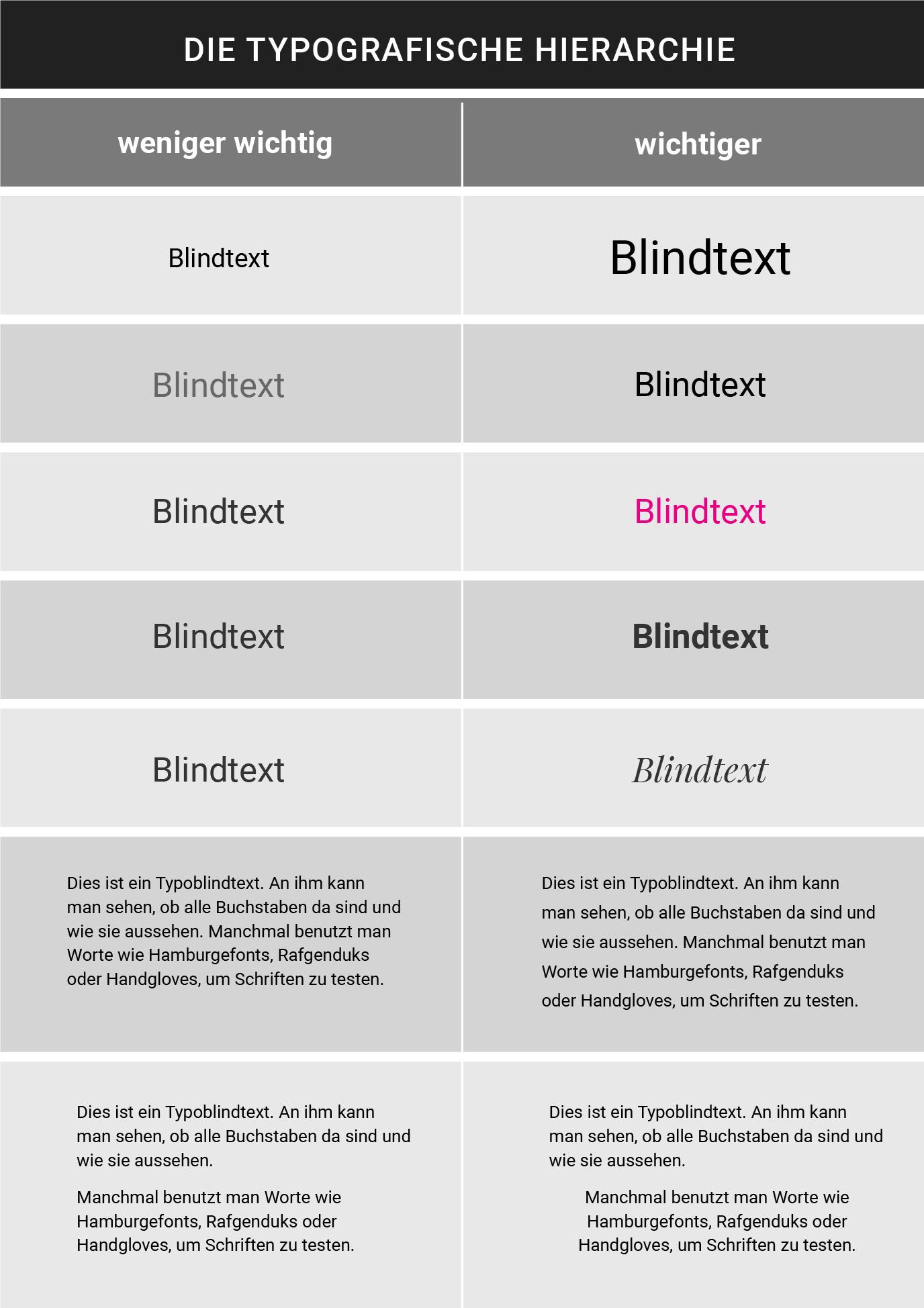 Typografische Hierarchie im Webdesign