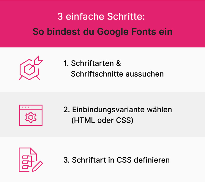 Google Fonts Einbindung