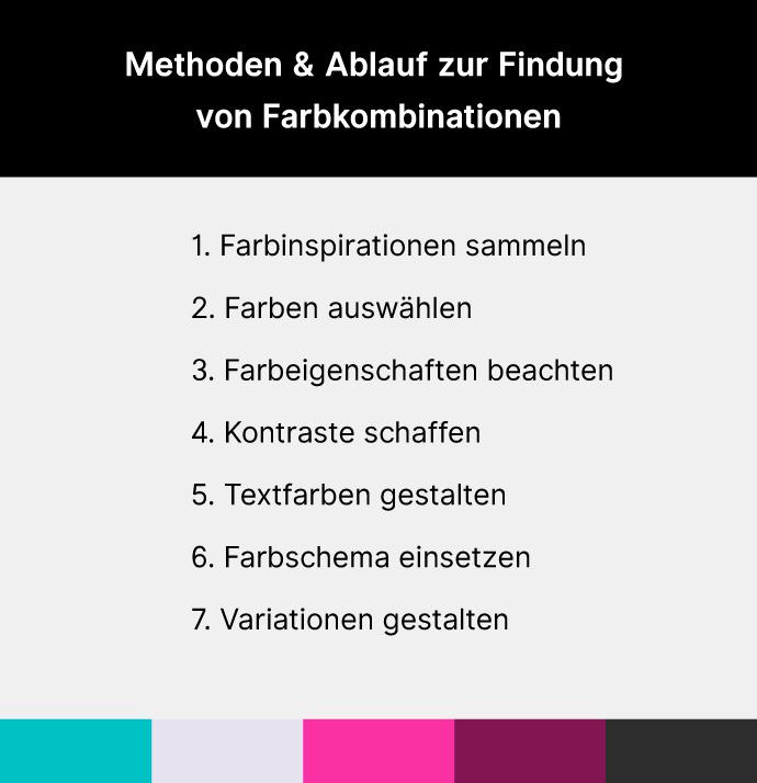 Methoden & Ablauf zur Findung  von Farbkombinationen
