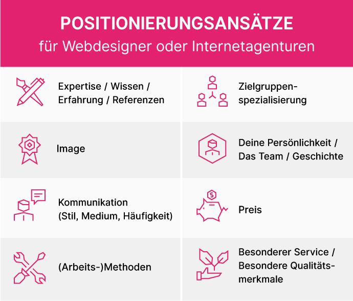 Positionierungsansätze für Webdesigner oder Internetagenturen