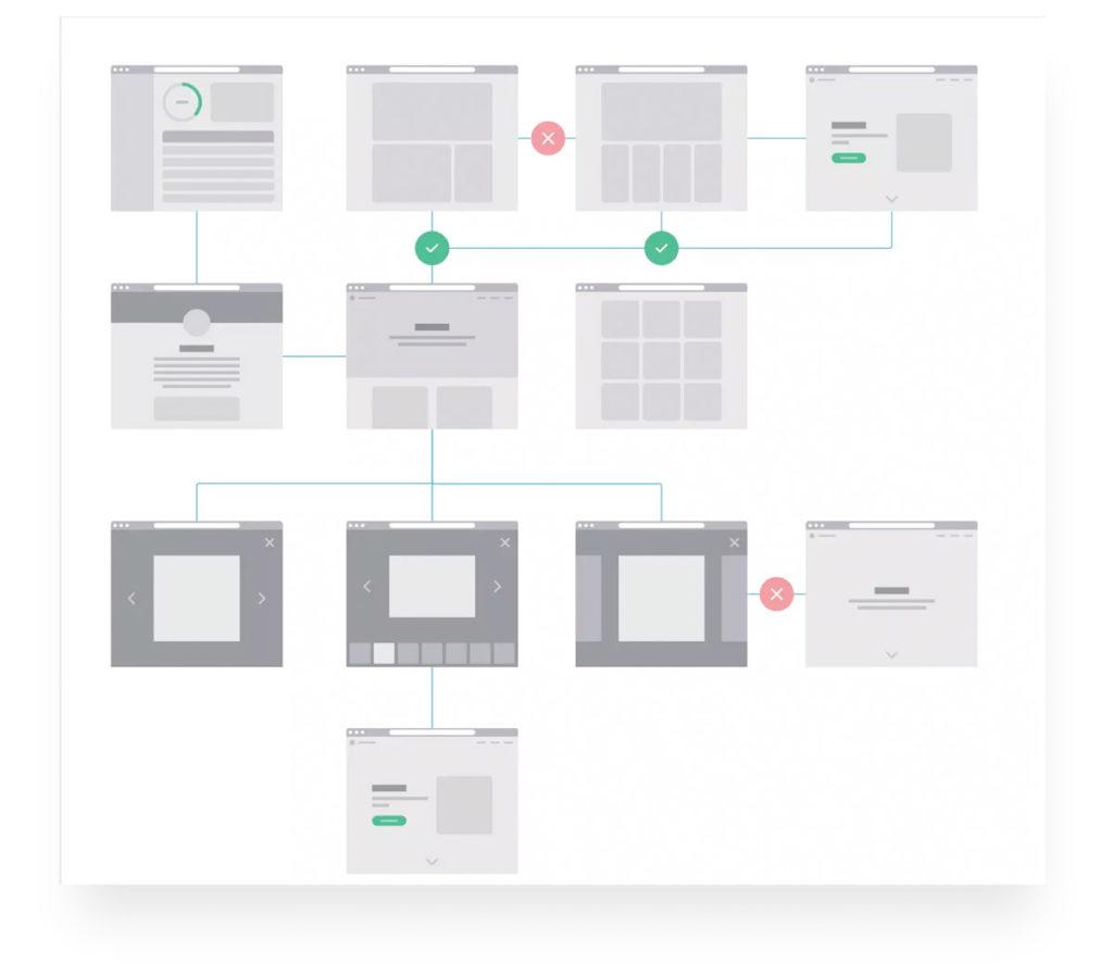 Wireframes und User Flow bei Axure.