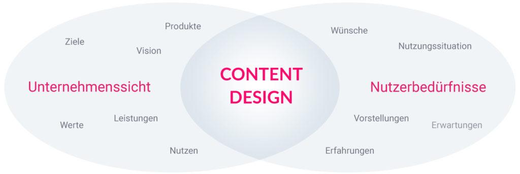 Content Design 2