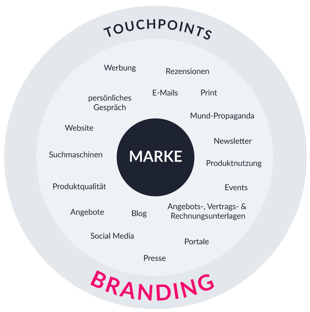 Branding: Touchpoints einer Marke