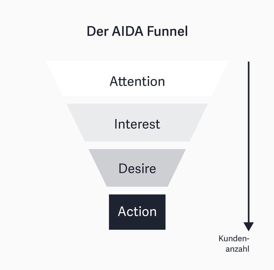 Der AIDA Funnel
