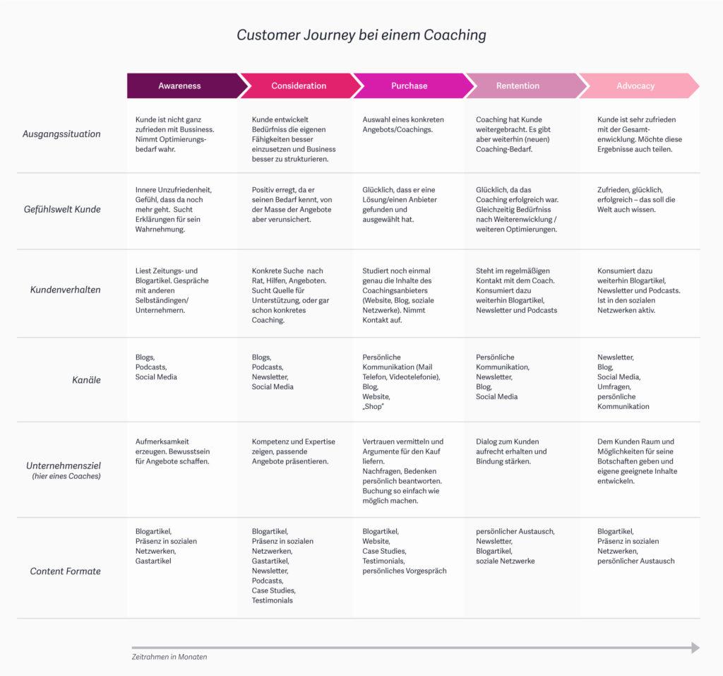 Customer Journey – Eine Anleitung für die Kundenreise mit dem Schwerpunkt Website 12