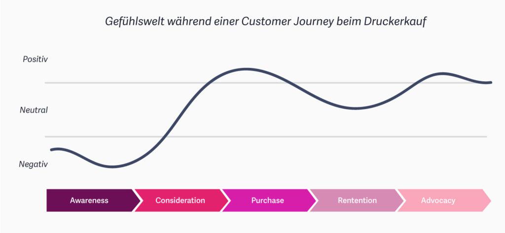 Customer Journey – Eine Anleitung für die Kundenreise mit dem Schwerpunkt Website 9