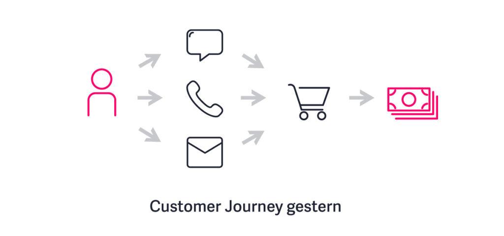 Früher waren die Kontaktpunkte zwischen Unternehmen/Produkt und Kunde überschaubar.