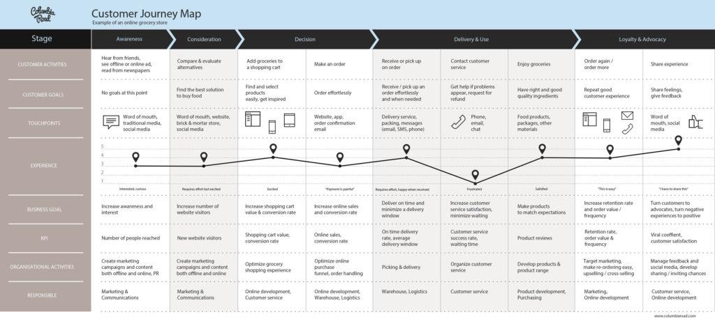 Customer Journey – Eine Anleitung für die Kundenreise mit dem Schwerpunkt Website 10
