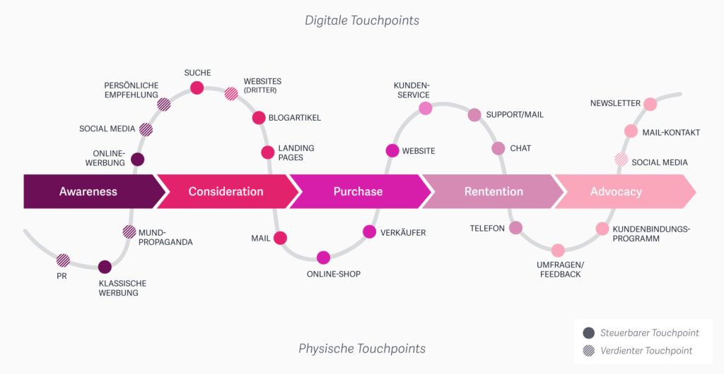 Customer Journey – Eine Anleitung für die Kundenreise mit dem Schwerpunkt Website 7