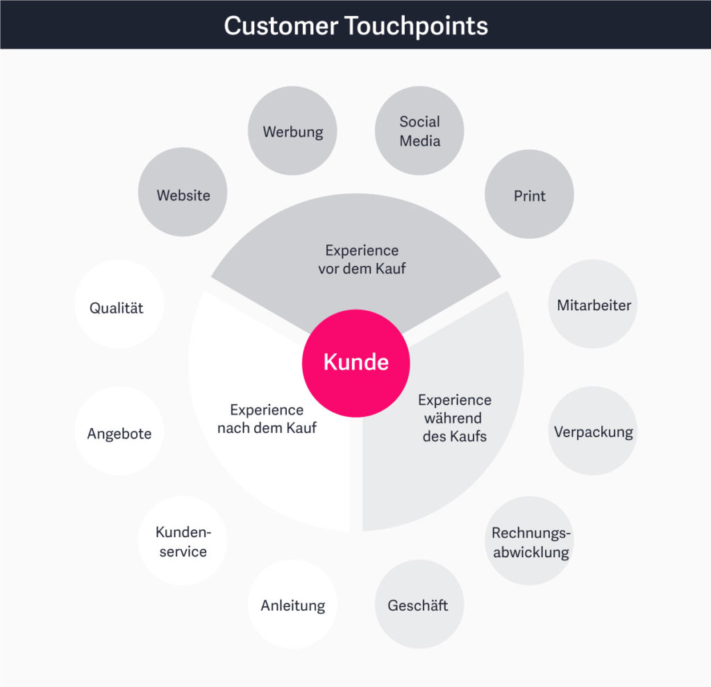 Unterschiedliche Touchpoints des Customers mit dem Unternehmen/dem Produkt.