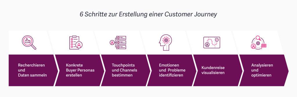 Customer Journey – Eine Anleitung für die Kundenreise mit dem Schwerpunkt Website 11