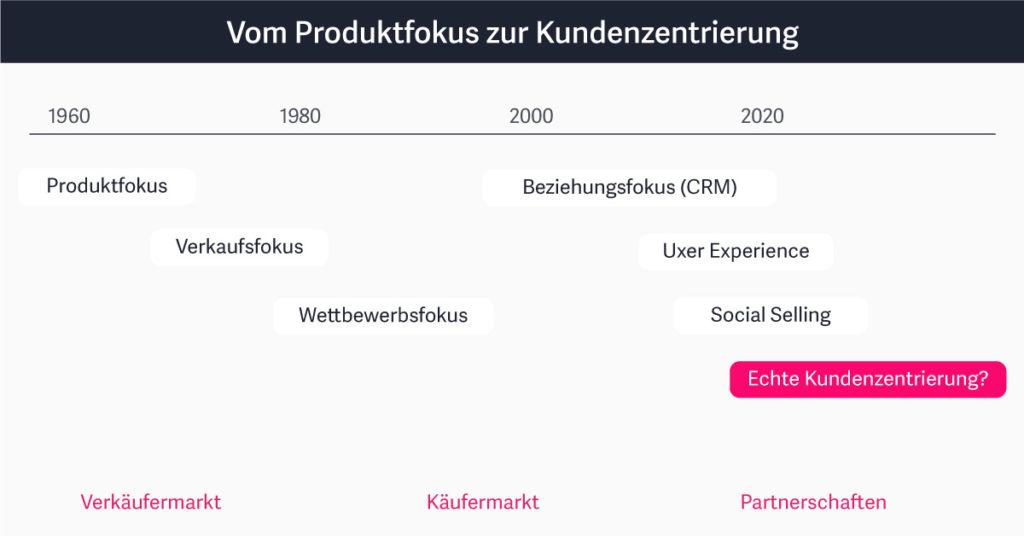 Der Wandel im Marketing: Vom Produktfokus zur Kundenzentrierung.