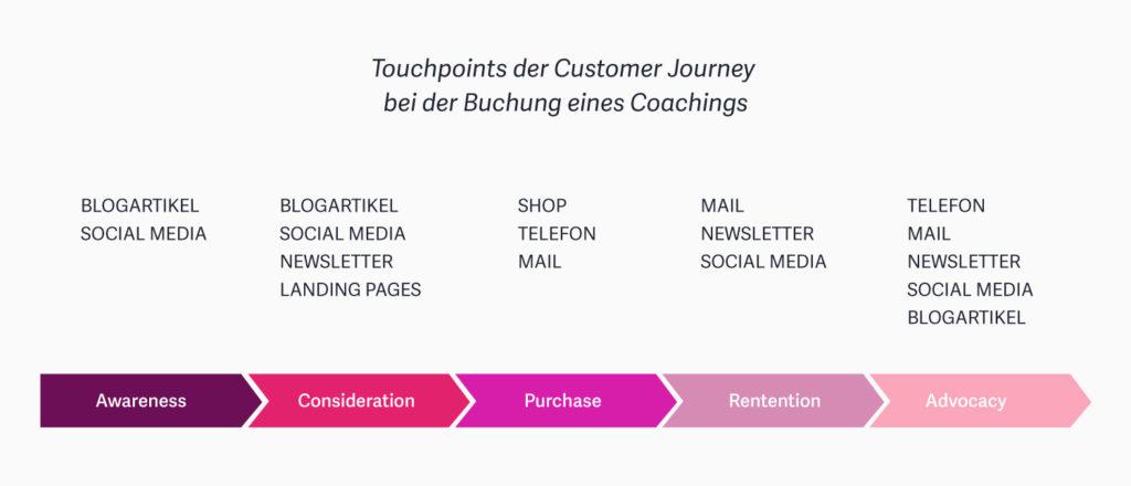 Customer Journey – Eine Anleitung für die Kundenreise mit dem Schwerpunkt Website 8