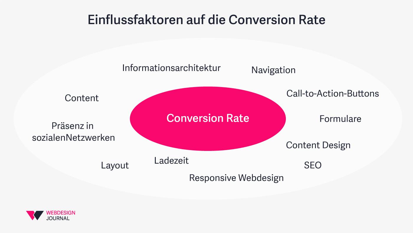 Einflussfaktoren auf die Conversion Rate