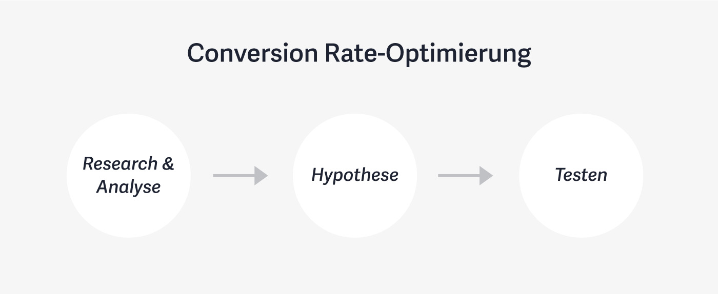 Conversion Rate-Optimierung