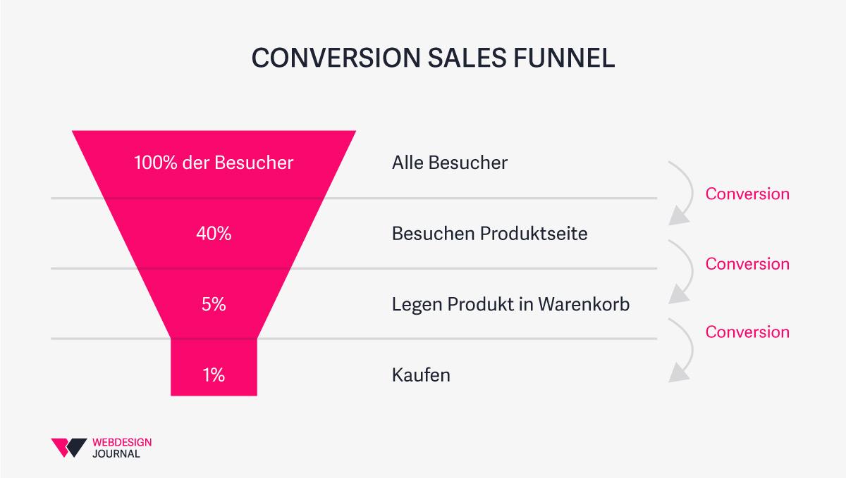 Der Conversion Sales Funnel