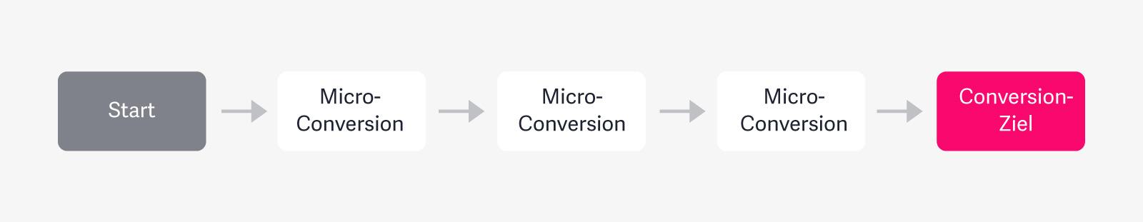 Viele kleine Micro-Conversion führen zum (großen) Ziel.